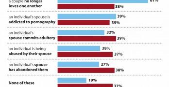 Views on divorce studied
