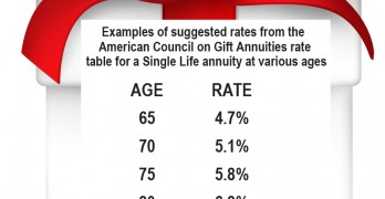 The gift with a lot of benefits – a charitable gift annuity